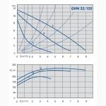 GHN 32-120 циркуляционный насос для отопления 32/120 IMP Pumps