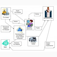 Автоматизация учета в офисе фирмы, оптовом складе