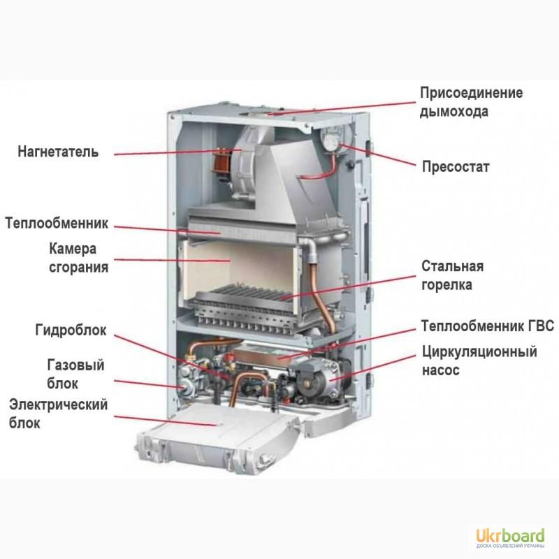 виды теплообменников для газового отопления
