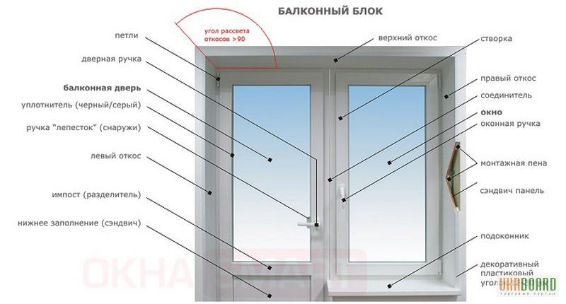 Ответы@mail.ru: как называются части окна.