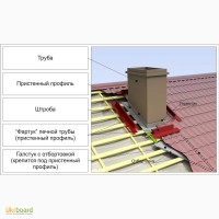 Монтаж дымохода через крышу