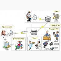 TradeCafe 5.3 - автоматизация учета в ресторане, кафе, клубе