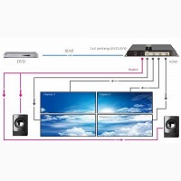 LenKeng LKV314VW HDMI Контроллер видеостены 2х2