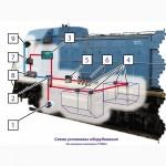Скоростемер. Контроль топлива. Мониторинг локомотивов