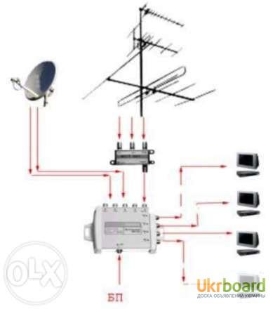 Как правильно сделать разводку антенны на 3 телевизора - Приоритет