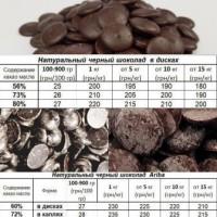 Кондитерский шоколад производства Украина, Италия